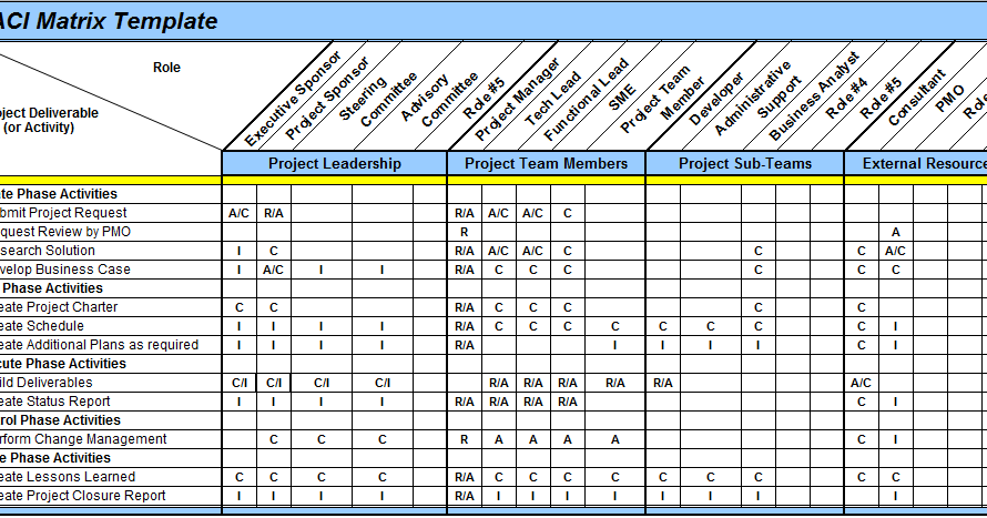 Roles And Responsibilities Template and value stream mapping – Project Roles and Responsibilities Matrix Templates