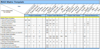 Raci Matrix Template In Excel The Raci Matrix Is A