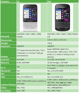All Yous Involve To Know Almost Blackberry Q5
