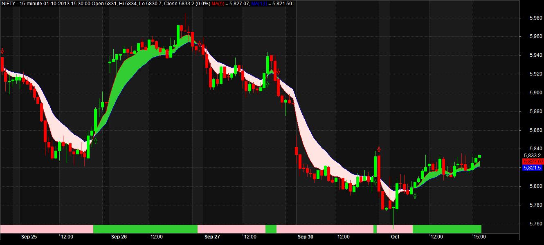 Nifty option trading afl - Forex sólo un indicador