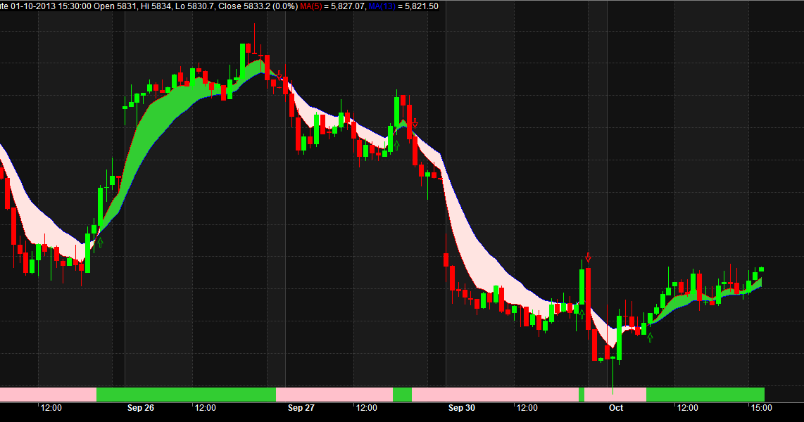 Trade Catcher: 5EMA by 13EMA Crossover with Buy and Sell Signals