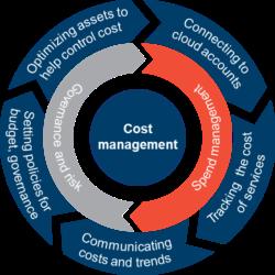 Digital Transformation Asset Management