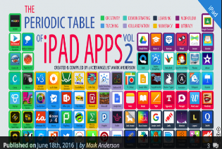 The periodic table of educational ipad apps educational the last periodic table was taken by a number of schools and rebranded removing my name and having their name put on by them in replacement urtaz Image collections