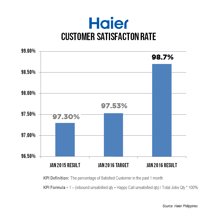 Haier Customer Satisfaction Rate
