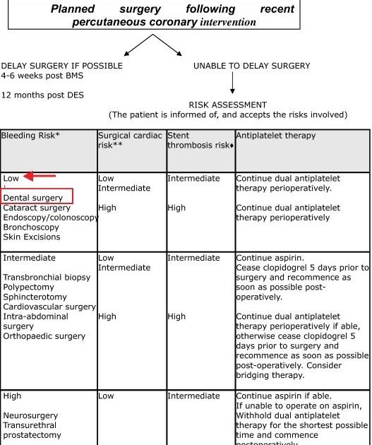歲月麻醉: 術前抗凝劑是否停用