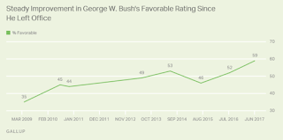 Gallup: George W. Bush and Barack Obama Both Popular in Retirement