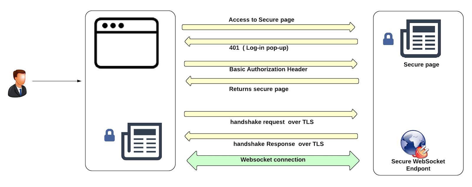 sagara's Blog: WebSocket security patterns