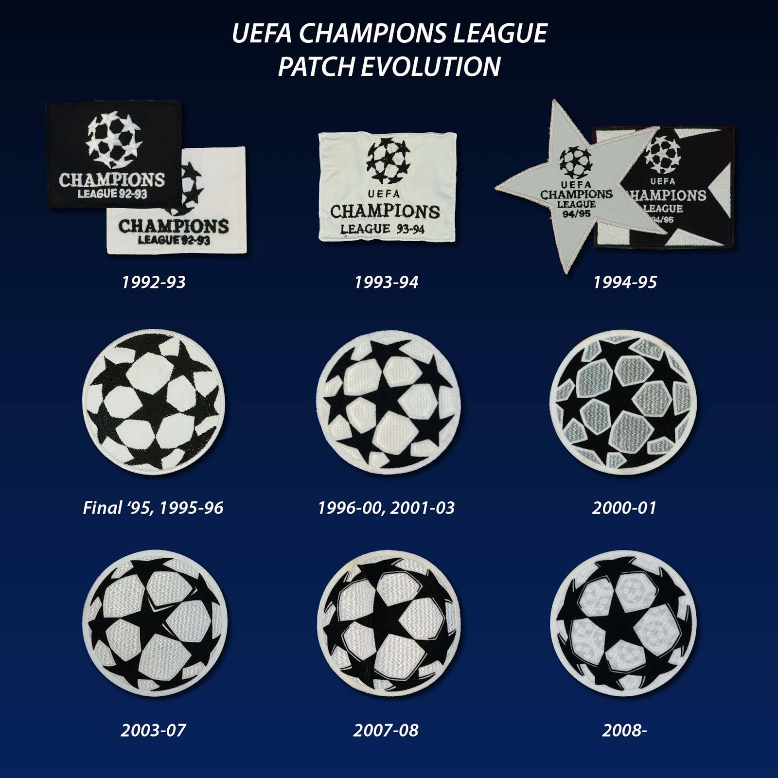 Evolution Of The UEFA Champions League Patch Footy Headlines