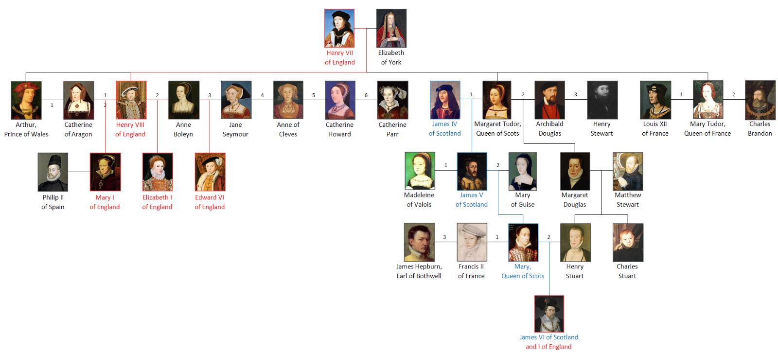 Children Of Mary Queen Of Scots
