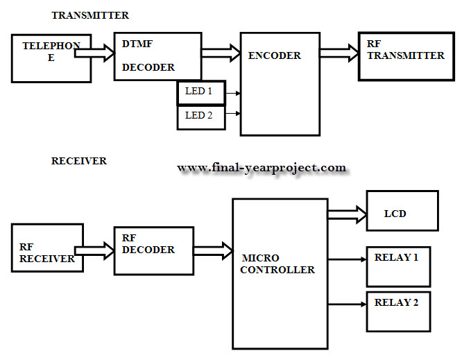 Android dtmf decoder code