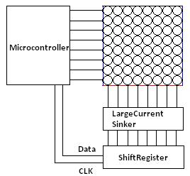 Figure 1.5 (LED Matrix display Driving using microcontroller)