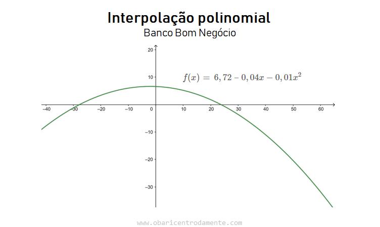 """Exercício de interpolação polinomial """"Banco Bom Negócio"""""""