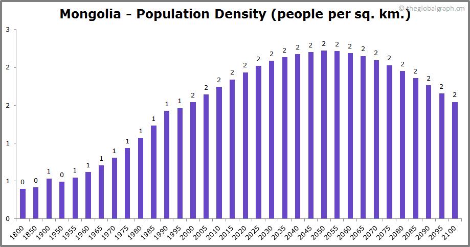 Mongolia  Population Density (people per sq. km.)