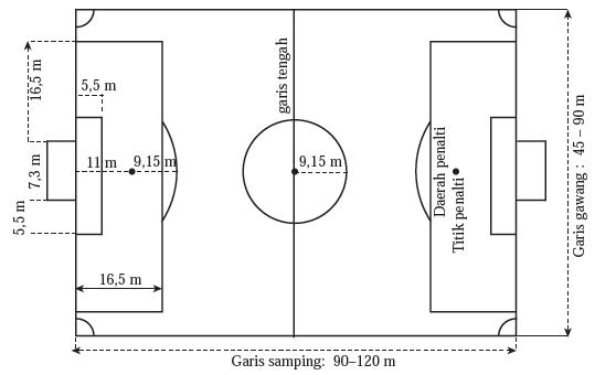 Ukuran Luas Lapangan Sepak Bola Dan Peralatan Sarana Lengka Olahraga Sepak Bola Blog Om Jhon