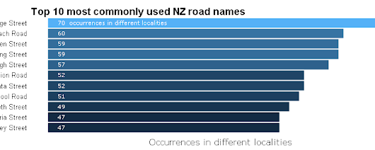 Top 10 most commonly used NZ road names