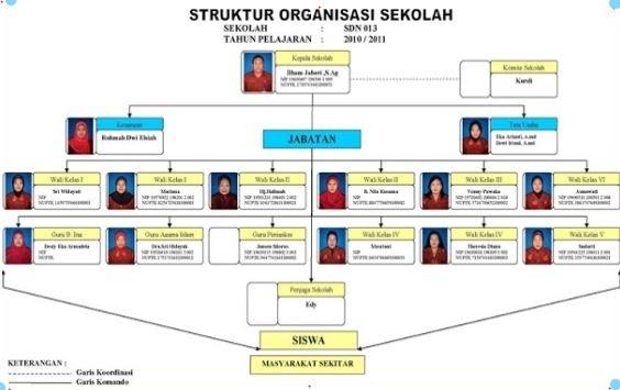 Terupdate Contoh Format Struktur Organisasi Sekolah Versi 2017
