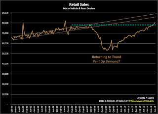 Data Graph of Retail Sales for Motor Vehicle and Parts Dealers from January 2000 to June 2013