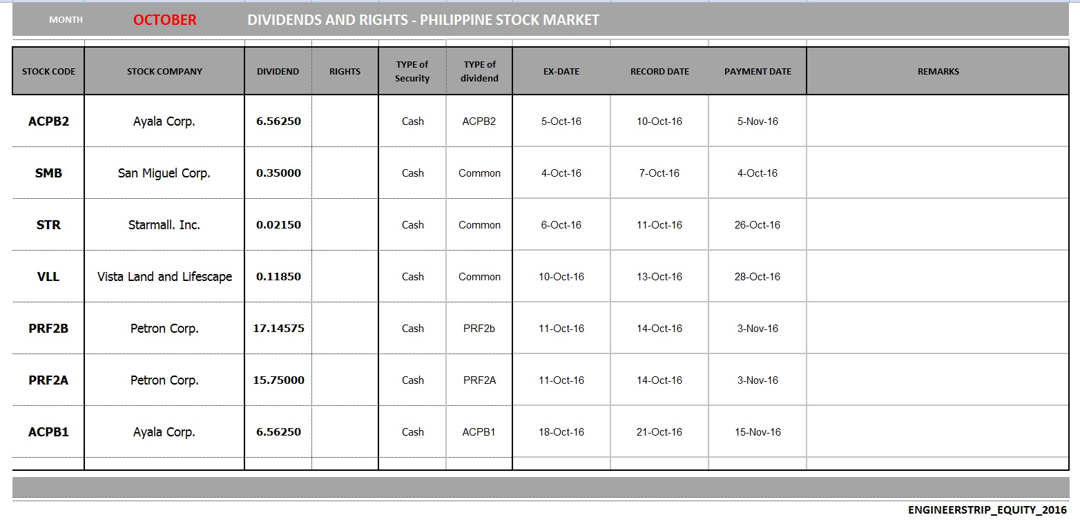 Philippine Stocks Market: Dividends and Rights update using ...