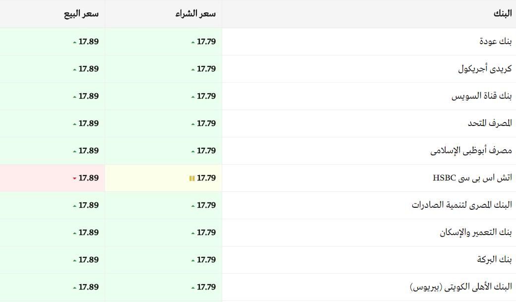 سعر الدولار اليوم السبت 23/12/2017