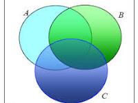 Pengertian, Teori dan Konsep Himpunan Matematika