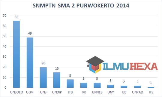 Ilmu Hexa; SNMPTN 2014; SMA Negeri 2 Purwokerto