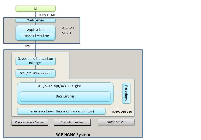 VENKAT SAP BASIS Interview Questions on SAP HANA Architecture Part-3 - interview questions for servers