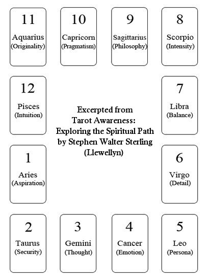 Tarot Notes: Twelve Houses of the Zodiac Reading: Part 1