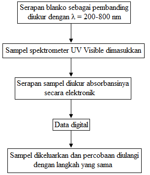 diagram alir prosedur praktikum UV VIS