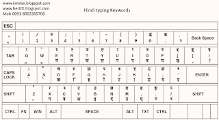 Hindi Typing keywords