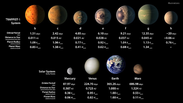 This infographic displays some artist's illustrations of how the seven planets orbiting TRAPPIST-1 might appear — including the possible presence of water oceans — alongside some images of the rocky planets in our Solar System. Information about the size and orbital periods of all the planets is also provided for comparison; the TRAPPIST-1 planets are all approximately Earth-sized. Credit: NASA