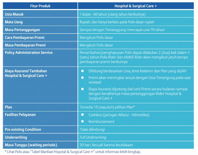 Ketentuan Dan Persyaratan Hospital & Surgical Care + Allianz
