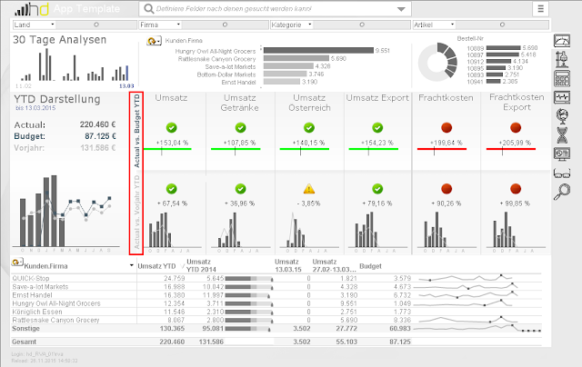 Qlikview blogs for Qlikview table design