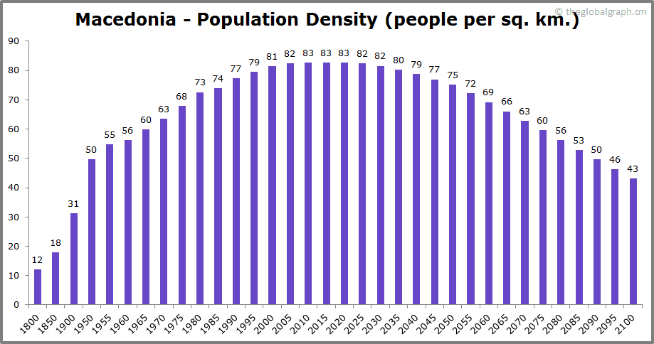 Macedonia  Population Density (people per sq. km.)