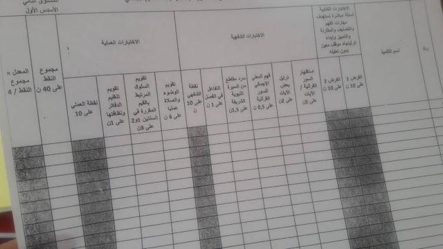 معايير لتسهيل تنقيط الاختبار الشفوي و العملي التربية الإسلامية المستوى 2