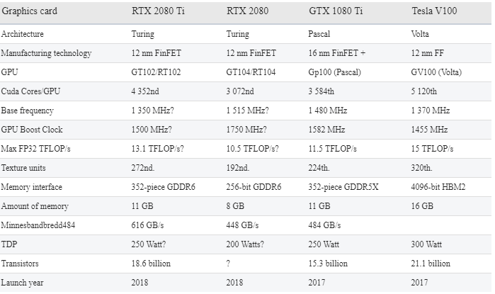 MSI GeForce RTX 2080 and RTX 2080 Ti graphics cards leaked - Gizmotech
