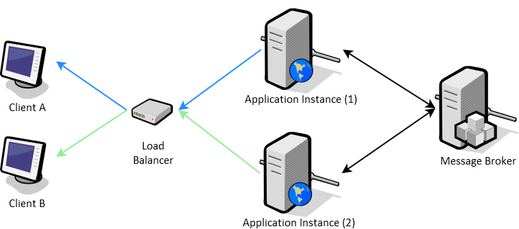 Server-Sent Events with Load Balancing and Publish-Subscribe Pattern Diagram