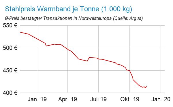 Stahlpreisentwicklung Warmband Nordwesteuropa sinkt 2019 deutlich