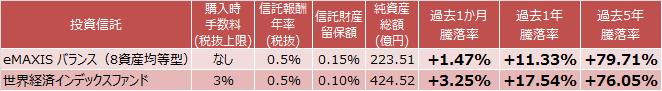 eMAXIS バランス(8資産均等型)、世界経済インデックスファンド成績比較表