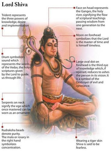Aspects of Lord Shiva