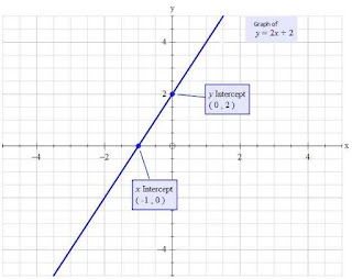 What is the main difference between this two equations : y=-2x and y=|-2x| ?