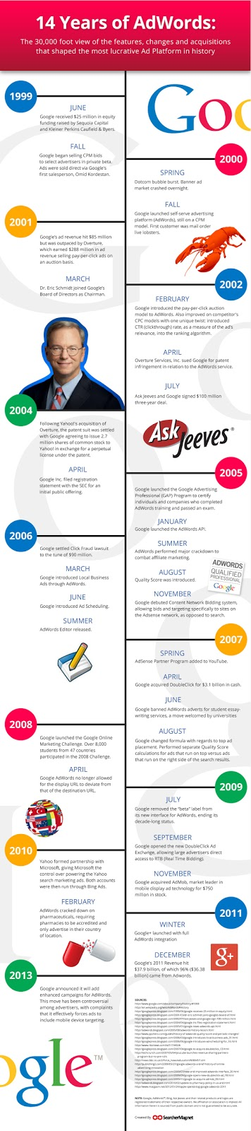 14 Years of AdWords Infographic