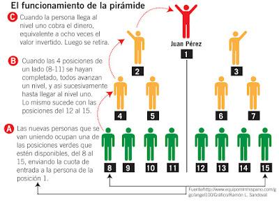 Historia del esquema Ponzi