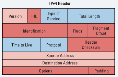 Lesson 55 - Introduction to IPv6 - Addresses