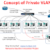 Basic Concept of Private VLANs