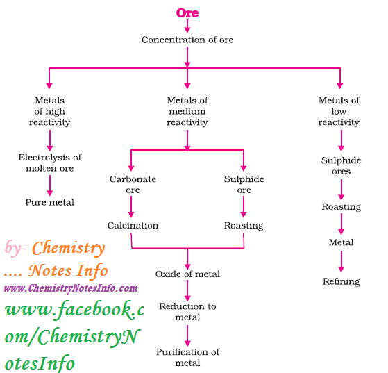 Steps involved in extraction of metals from ore