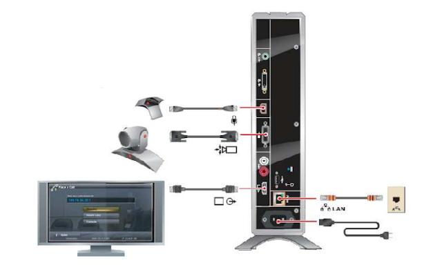 sơ đồ thiết bị hội nghị truyền hình HDX6000