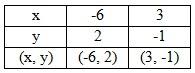 Menyelesaikan SPLDV dengan Metode Grafik