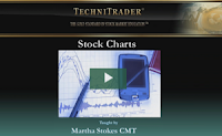 http://technitrader.com/stock-charts-explained-novice-stock-traders/
