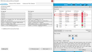 Data Dekapsulasi dan Enkapsulasi pada Router