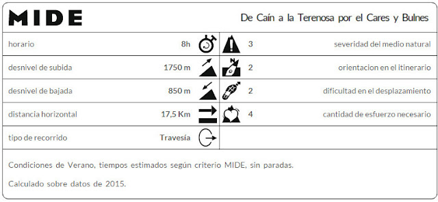 Datos MIDE ruta Caín Refugio de la Terenosa por Bulnes y el Cares